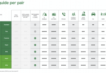 Specsavers Audiology NZ Prices
